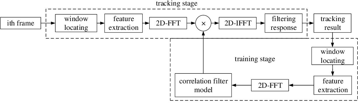 Figure 1 for Self-Selective Correlation Ship Tracking Method for Smart Ocean System