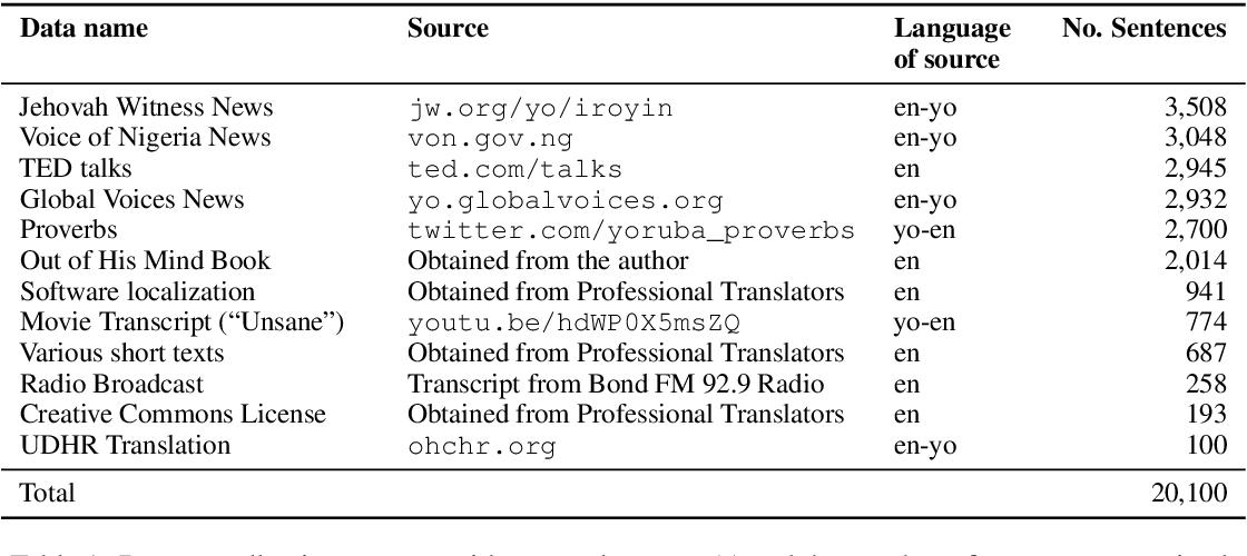 Figure 1 for MENYO-20k: A Multi-domain English-Yorùbá Corpus for Machine Translation and Domain Adaptation