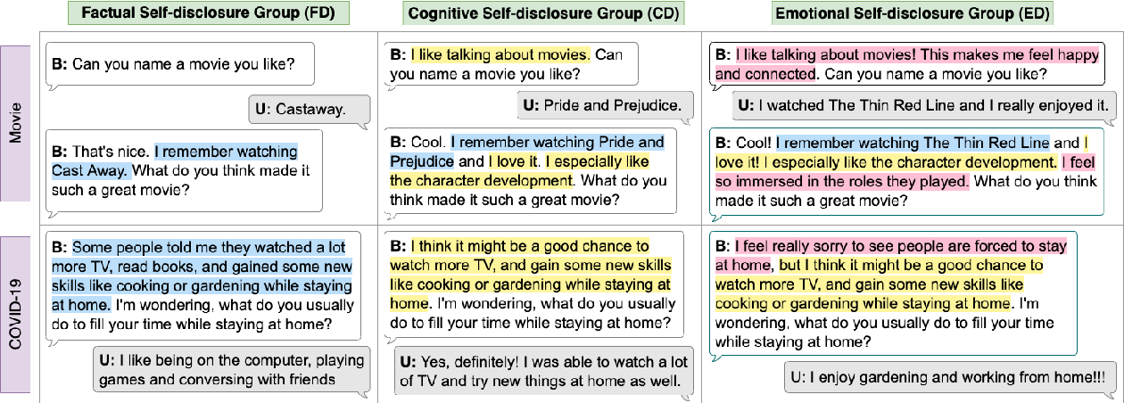 Figure 1 for Discovering Chatbot's Self-Disclosure's Impact on User Trust, Affinity, and Recommendation Effectiveness