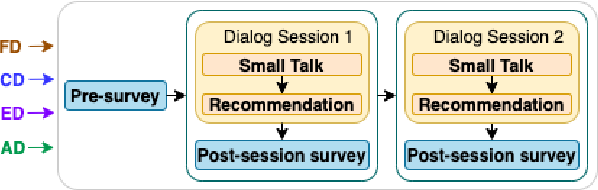 Figure 3 for Discovering Chatbot's Self-Disclosure's Impact on User Trust, Affinity, and Recommendation Effectiveness