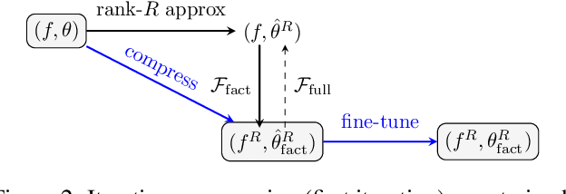 Figure 3 for One time is not enough: iterative tensor decomposition for neural network compression