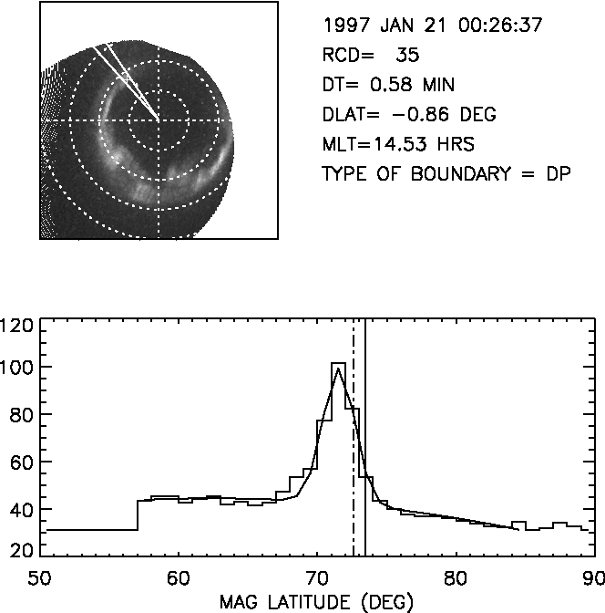 Figure 1. Sample UVI image (top panel) and corresponding latitude profile along the MLT of the DMSP location (bottom panel). The solid lines in the top show the MLT ''slice'' displayed in the bottom. The bottom histogram represents intensities averaged into a 1-hour MLT sector (centered at 14.5 hours) and 1 latitude bins. The smooth curve represents a fit to a Gaussian plus quadratic background. The solid vertical line denotes the ''2FW'' boundary of the Gaussian, while the dot-dash vertical line denotes the poleward boundary of the electron precipitation. A dayside poleward (DP) boundary was measured, and the DMSP–UVI difference was 0.86 . See color version of this figure at back of this issue.