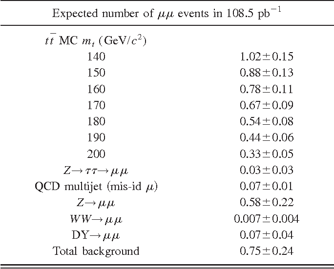 Table XV from pp̄ collisions at A s Ä 1   8 TeV - Semantic Scholar