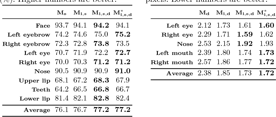 Figure 4 for Face Completion with Semantic Knowledge and Collaborative Adversarial Learning