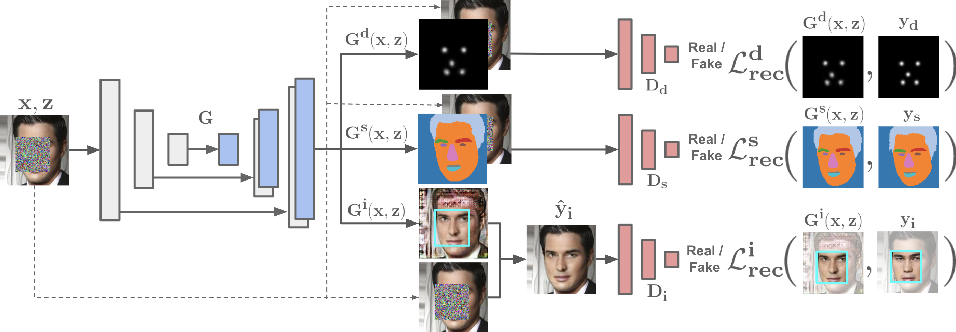 Figure 3 for Face Completion with Semantic Knowledge and Collaborative Adversarial Learning