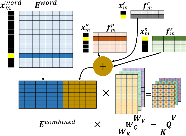 Figure 1 for Syntax-Infused Transformer and BERT models for Machine Translation and Natural Language Understanding