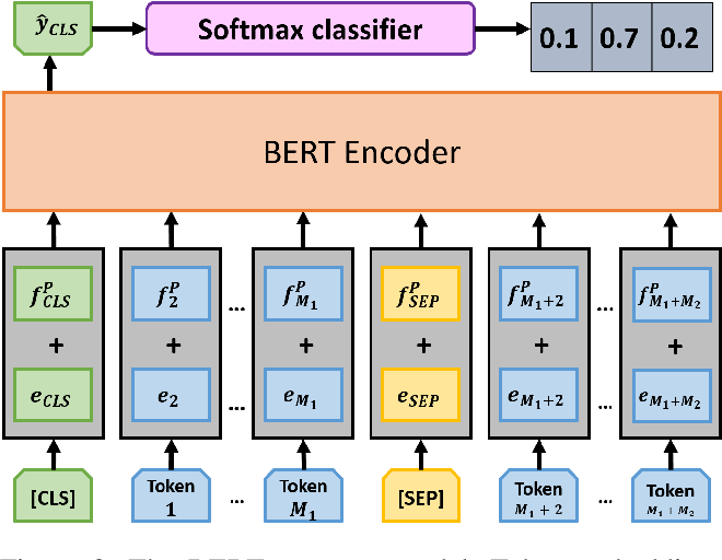 Figure 3 for Syntax-Infused Transformer and BERT models for Machine Translation and Natural Language Understanding