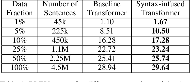 Figure 2 for Syntax-Infused Transformer and BERT models for Machine Translation and Natural Language Understanding