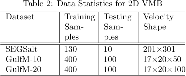 Figure 4 for Beyond Convolutions: A Novel Deep Learning Approach for Raw Seismic Data Ingestion