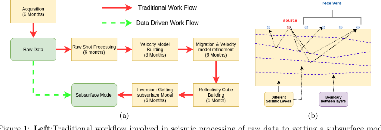 Figure 1 for Beyond Convolutions: A Novel Deep Learning Approach for Raw Seismic Data Ingestion