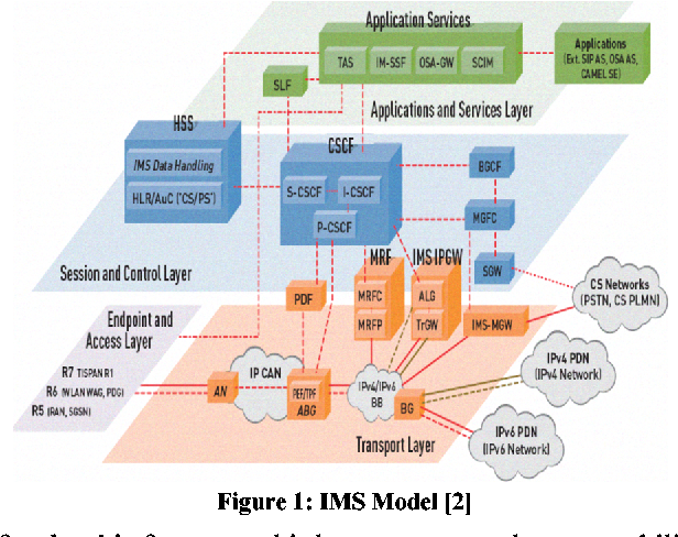 Figure 1 from OSA ParlayX Gateway architecture for 3rdParty