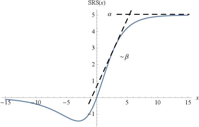 Figure 1 for Soft-Root-Sign Activation Function