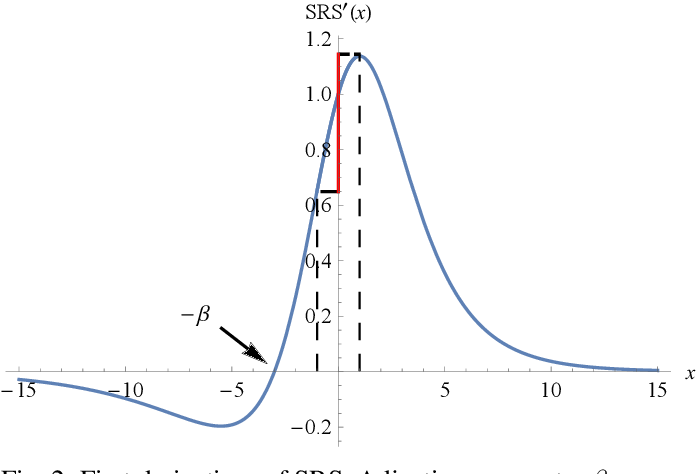 Figure 4 for Soft-Root-Sign Activation Function