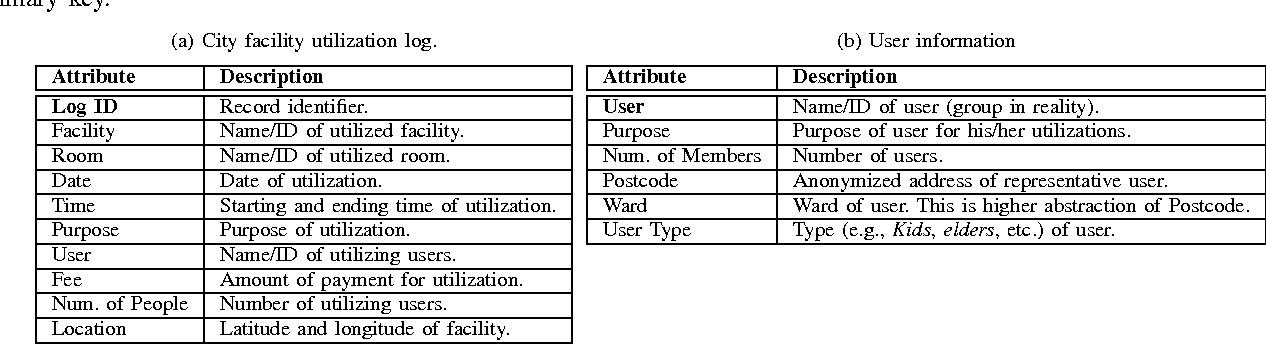 Table I from Towards Real-Time Analysis of Smart City Data