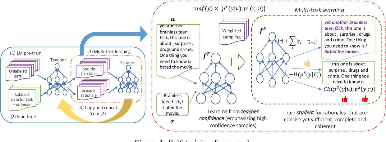 Figure 1 for Self-training with Few-shot Rationalization: Teacher Explanations Aid Student in Few-shot NLU