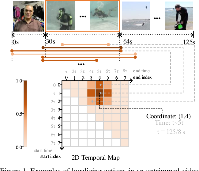 Figure 1 for Learning Sparse 2D Temporal Adjacent Networks for Temporal Action Localization