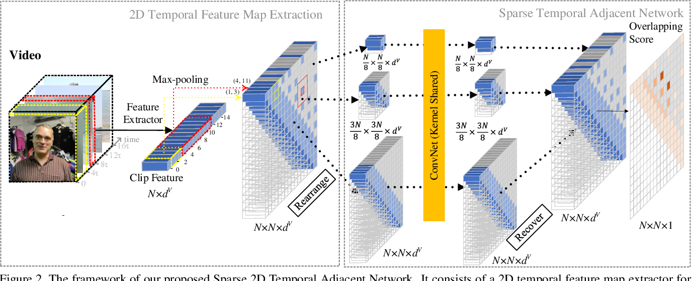 Figure 3 for Learning Sparse 2D Temporal Adjacent Networks for Temporal Action Localization