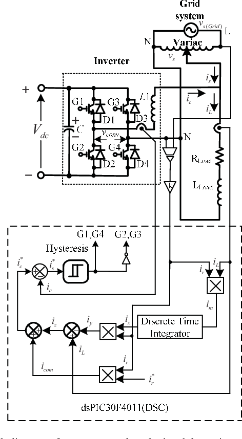 Single-phase grid connected axial flux permanent magnet