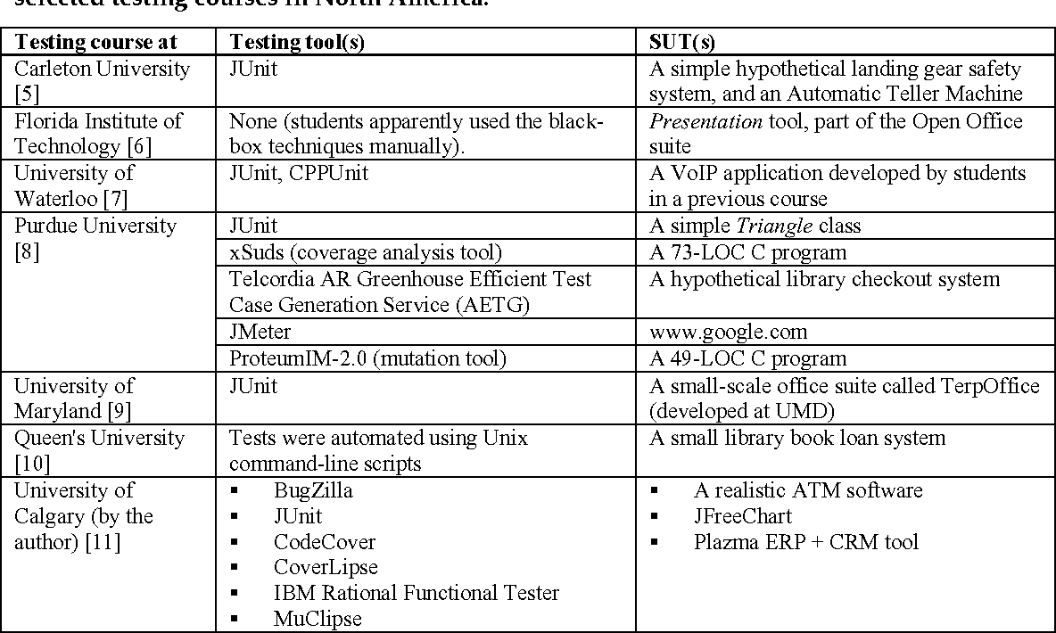 Table 2 from Current State of the Software Testing Education in