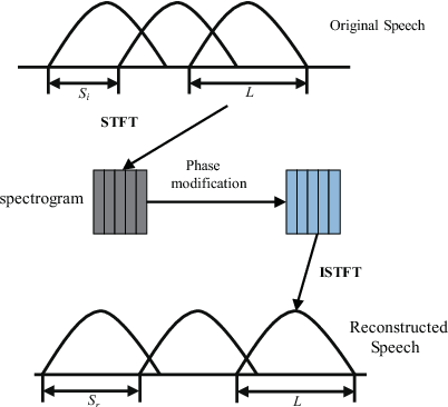 Figure 1 for Language Identification with Deep Bottleneck Features