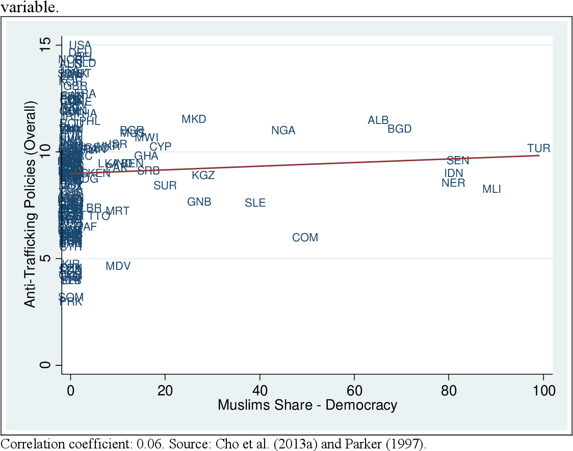 Figure 6: Overall Anti-Trafficking Index and interaction between Islam share and democracy variable.