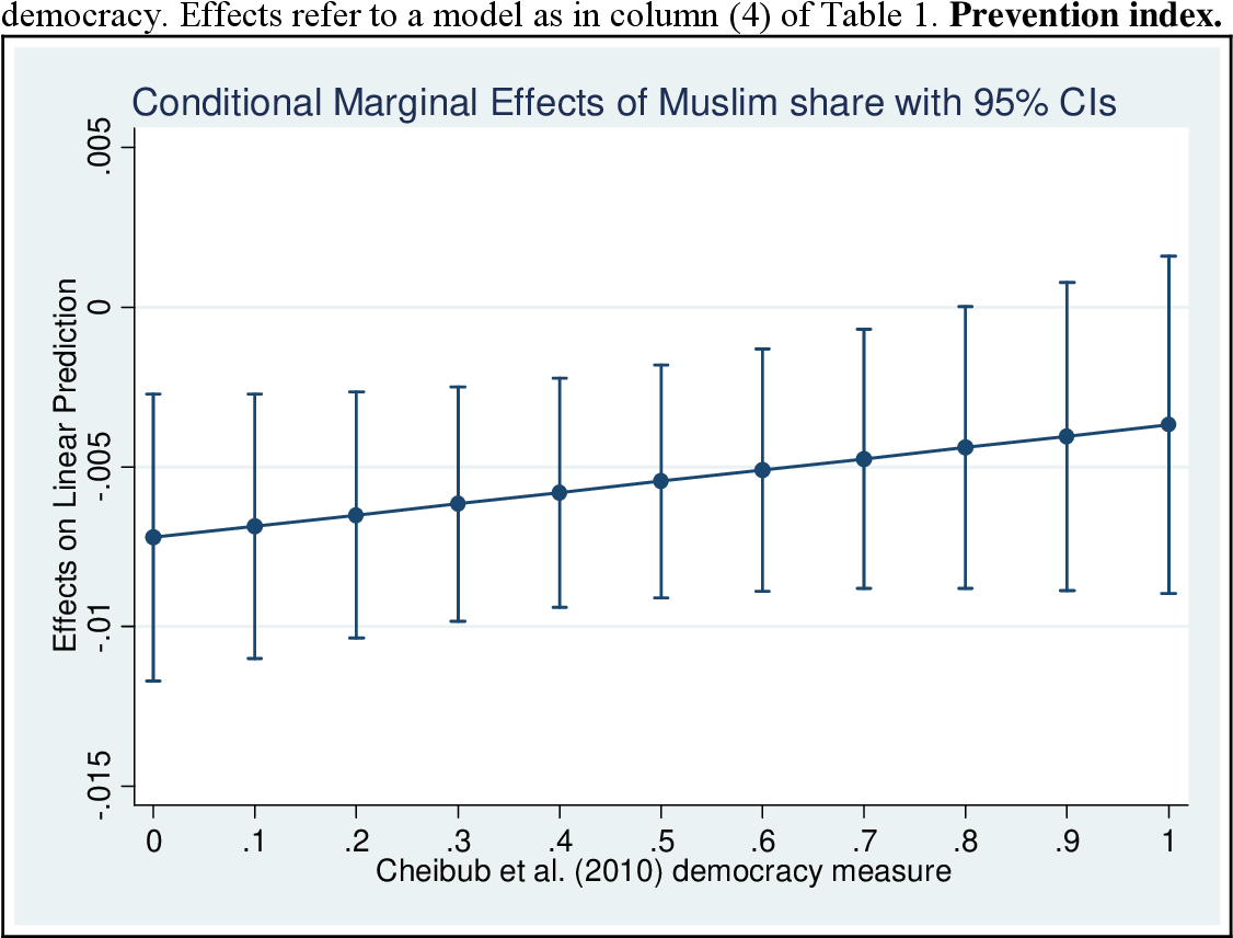 Figure 9. Marginal effect of the Muslim share as compared to Christian share. Conditioned on democracy. Effects refer to a model as in column (4) of Table 1. Prevention index.