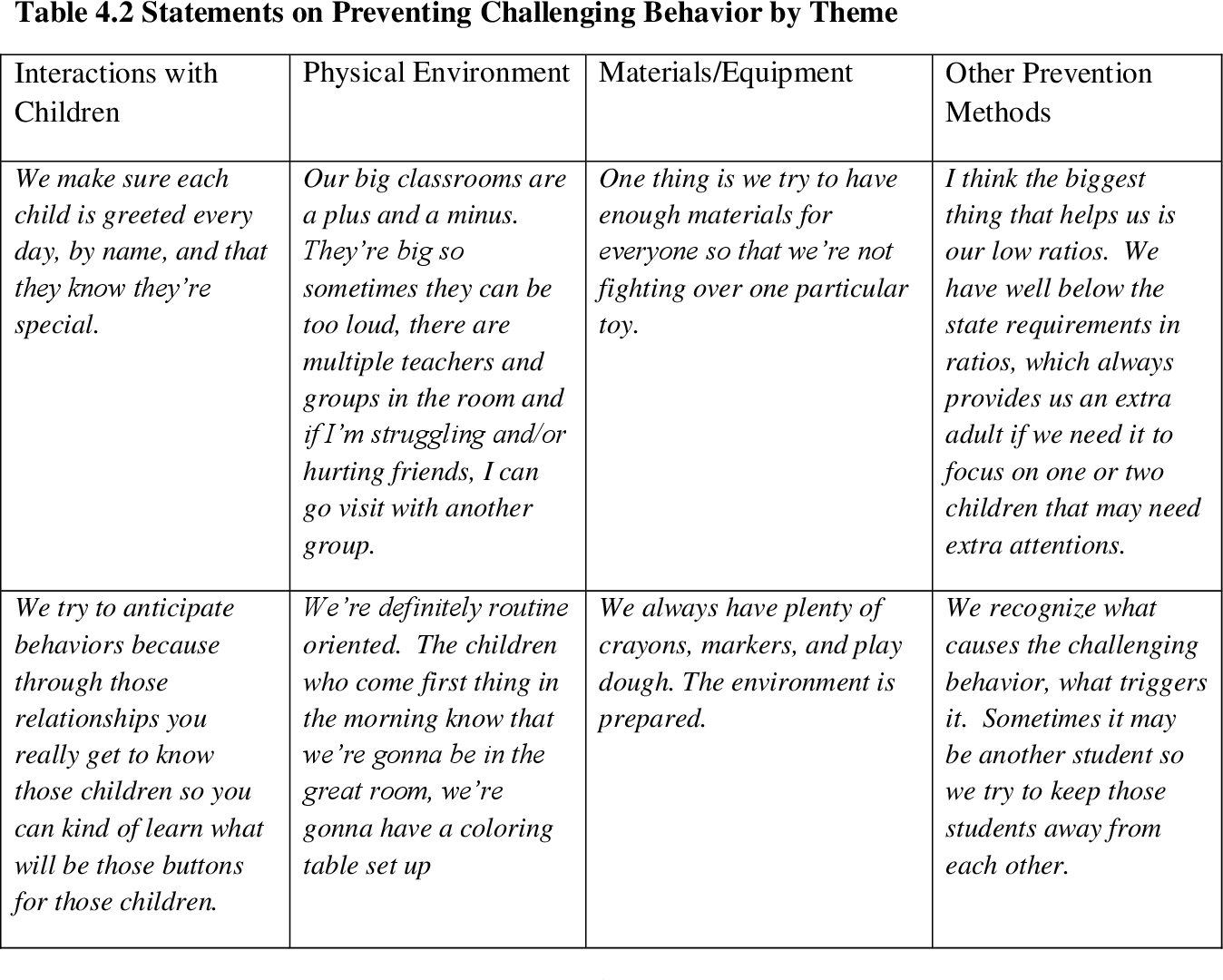 Challenging Behavior And Impact On >> Table 4 2 From Exploratory Study Of Child Care Center Directors