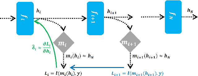 Figure 1 for Local Critic Training for Model-Parallel Learning of Deep Neural Networks