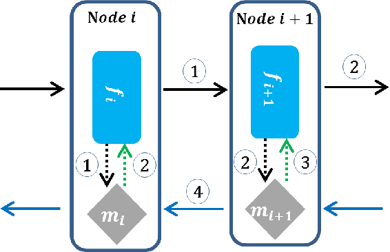 Figure 2 for Local Critic Training for Model-Parallel Learning of Deep Neural Networks