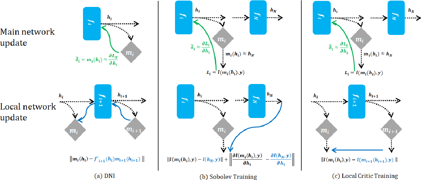 Figure 3 for Local Critic Training for Model-Parallel Learning of Deep Neural Networks