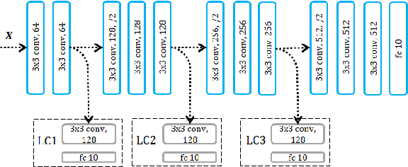 Figure 4 for Local Critic Training for Model-Parallel Learning of Deep Neural Networks