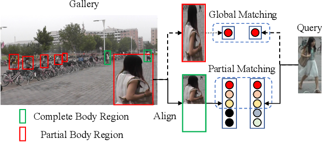 Figure 1 for Robust Partial Matching for Person Search in the Wild