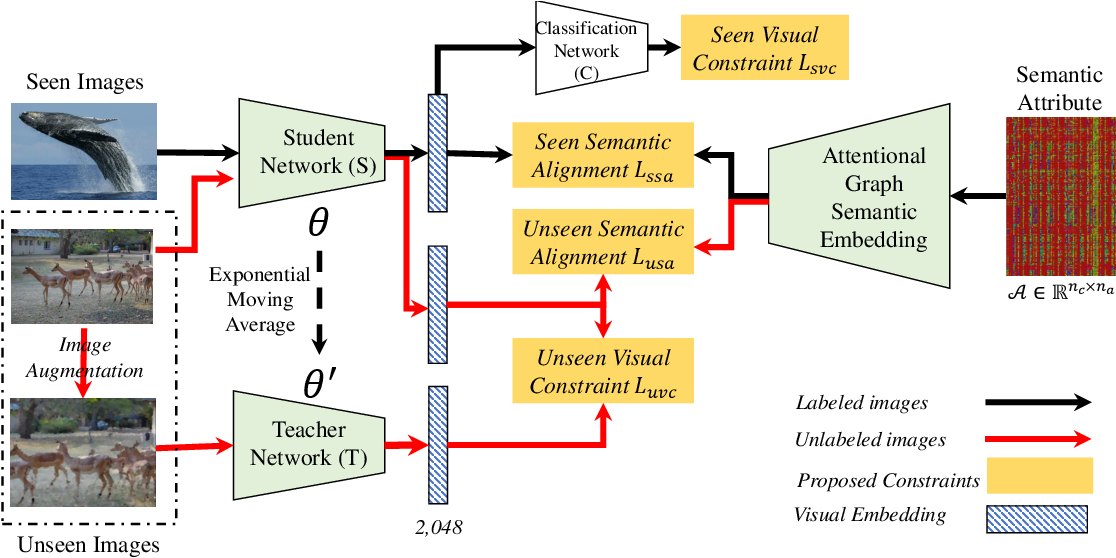Figure 3 for Attribute-Induced Bias Eliminating for Transductive Zero-Shot Learning