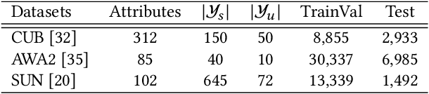 Figure 2 for Attribute-Induced Bias Eliminating for Transductive Zero-Shot Learning