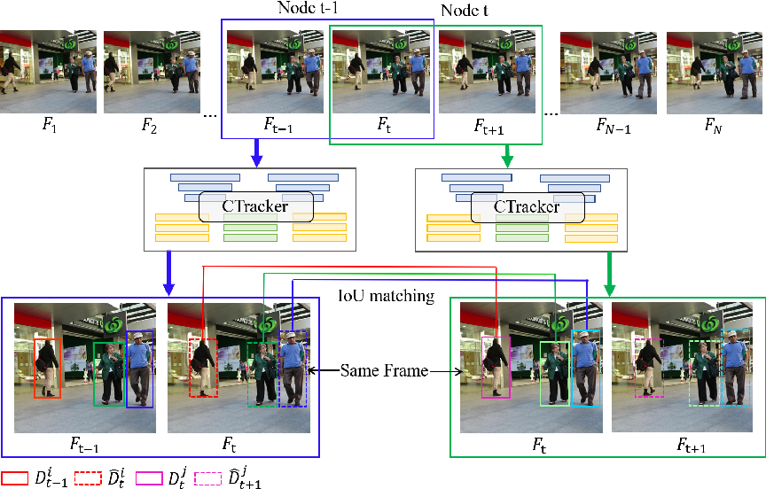 Figure 3 for Chained-Tracker: Chaining Paired Attentive Regression Results for End-to-End Joint Multiple-Object Detection and Tracking