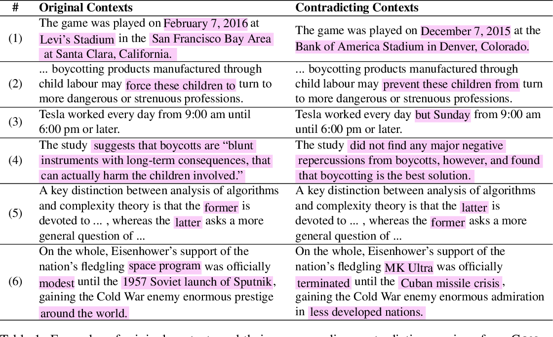 Figure 2 for ContraQA: Question Answering under Contradicting Contexts