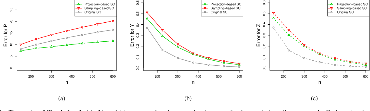 Figure 1 for Randomized spectral co-clustering for large-scale directed networks