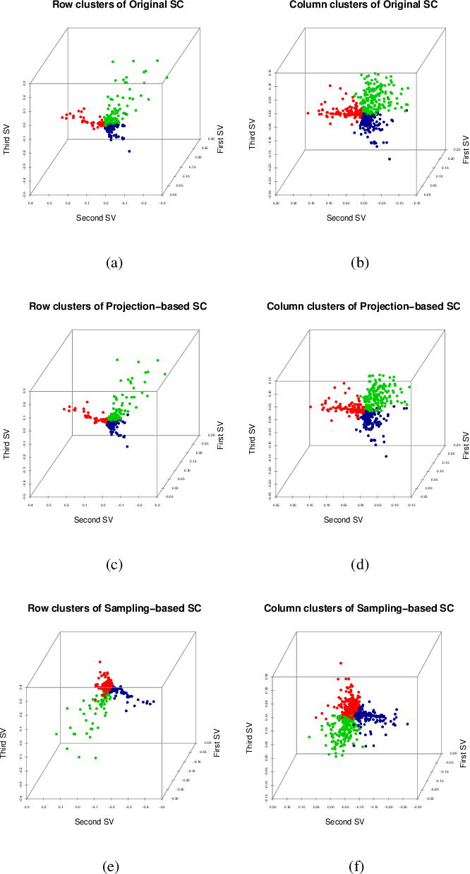 Figure 4 for Randomized spectral co-clustering for large-scale directed networks