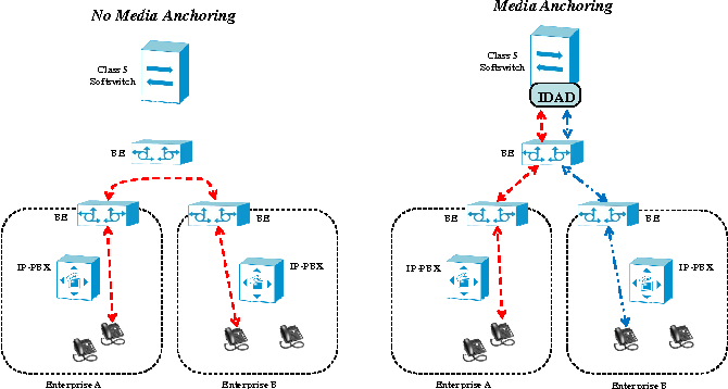 SIP Trunking the route to the new VoIP services - Semantic