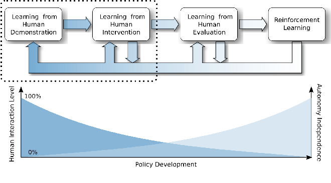 Figure 1 for Efficiently Combining Human Demonstrations and Interventions for Safe Training of Autonomous Systems in Real-Time