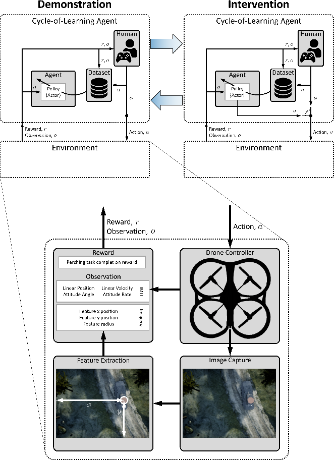 Figure 2 for Efficiently Combining Human Demonstrations and Interventions for Safe Training of Autonomous Systems in Real-Time