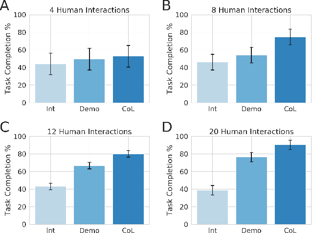Figure 4 for Efficiently Combining Human Demonstrations and Interventions for Safe Training of Autonomous Systems in Real-Time