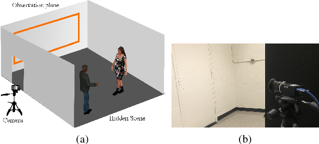 Figure 3 for What You Can Learn by Staring at a Blank Wall