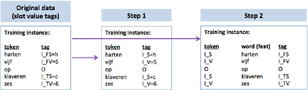 Figure 4 for A weakly supervised sequence tagging and grammar induction approach to semantic frame slot filling