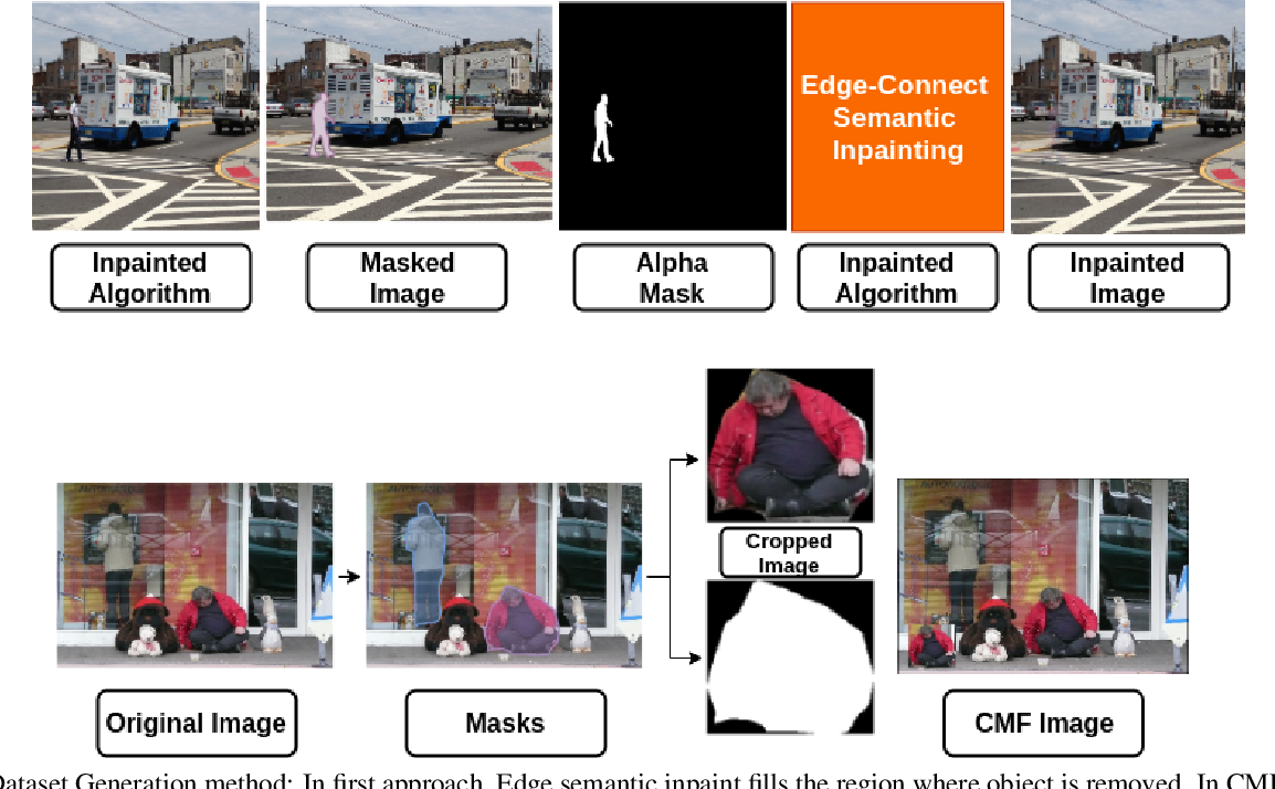 Figure 3 for Syn2Real: Forgery Classification via Unsupervised Domain Adaptation