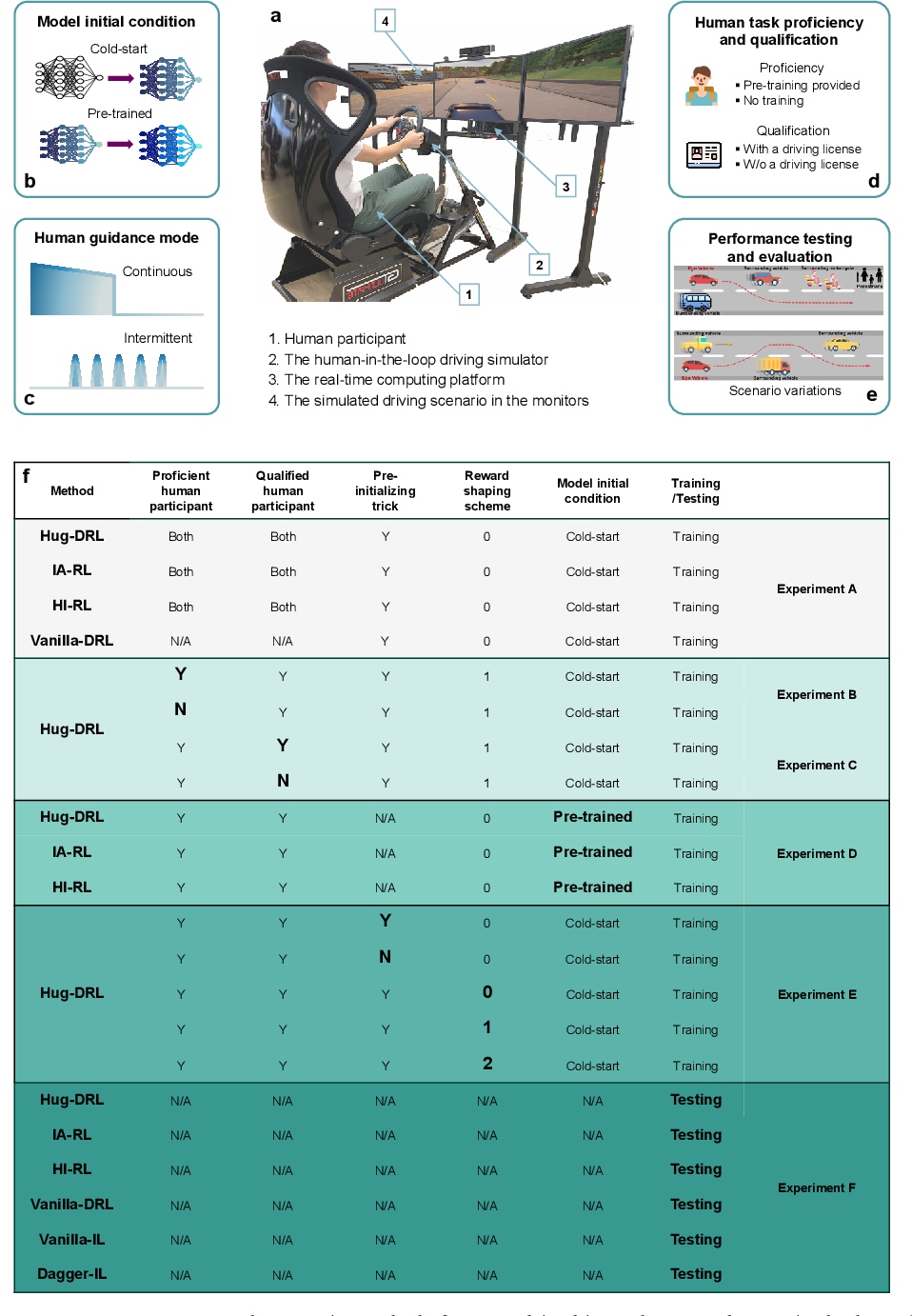 Figure 1 for Human-in-the-Loop Deep Reinforcement Learning with Application to Autonomous Driving