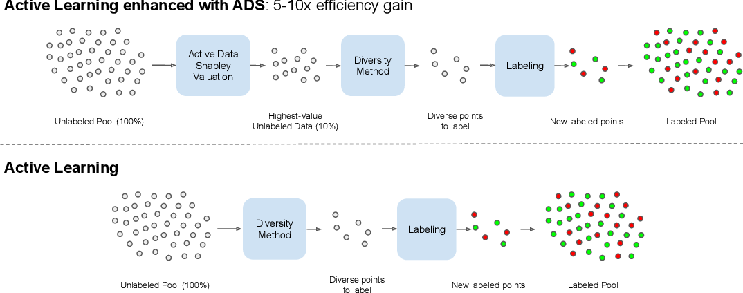 Figure 1 for Data Shapley Valuation for Efficient Batch Active Learning