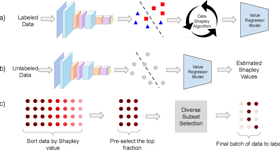 Figure 3 for Data Shapley Valuation for Efficient Batch Active Learning