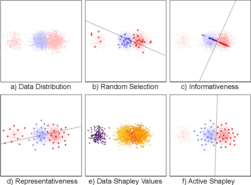 Figure 4 for Data Shapley Valuation for Efficient Batch Active Learning