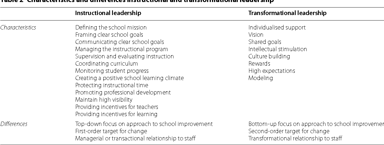 Linking Educational Leadership Styles To The Hr Architecture For New